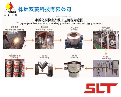 金属雾化制粉生产线